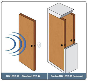 Soundproof Doors Toronto